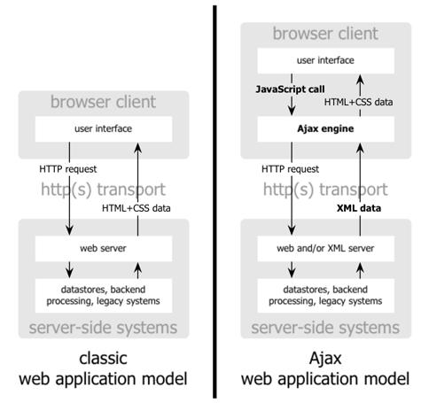 Сравнение традиционной модели Веб-приложения(слева) с моделью Ajax приложений(справа)