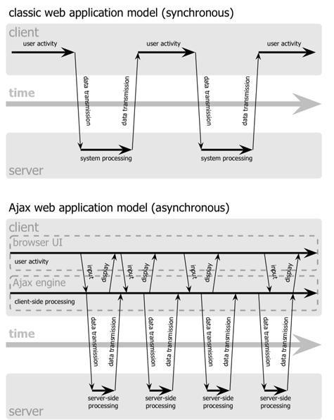 хема синхронного взаимодействия традиционного веб приложения(наверху) в сравнении с асинхронной схемой Ajax приложения(внизу)
